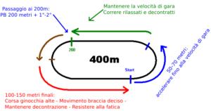 Distribuzione-sforzo-400-metri-ita-e1423576781379