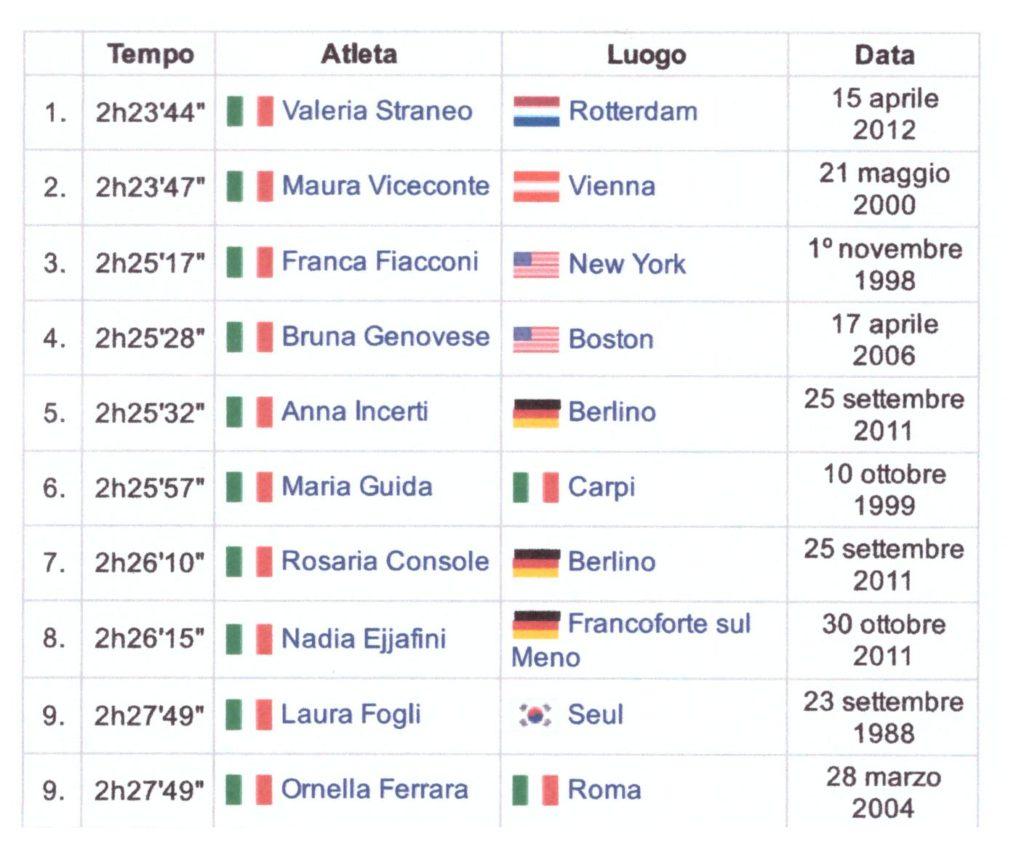 record-maratona-femminile-ita