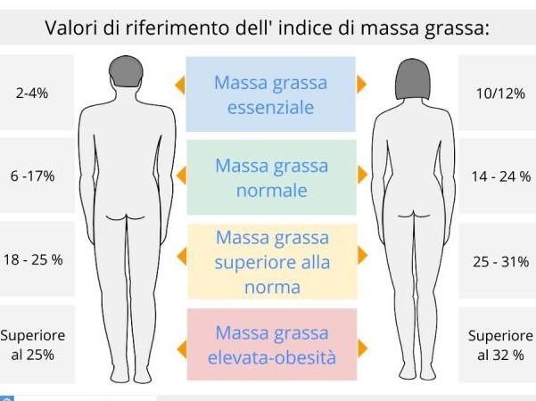 massa grassa massa muscolare peso